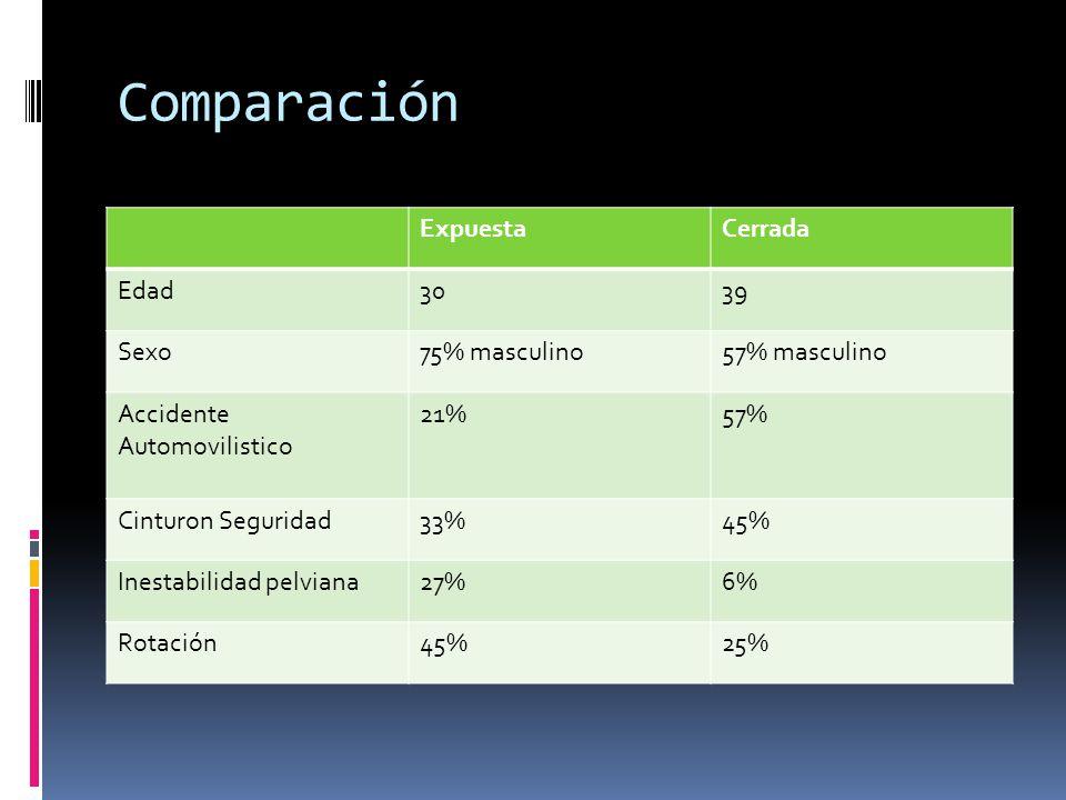 Comparación ExpuestaCerrada Edad3039 Sexo75% masculino57% masculino Accidente Automovilistico 21%57% Cinturon Seguridad33%45% Inestabilidad pelviana27