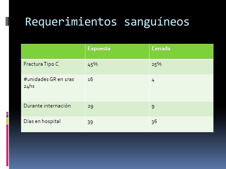 Requerimientos sanguíneos ExpuestaCerrada Fractura Tipo C45%25% #unidades GR en 1ras 24hs 164 Durante internación299 Días en hospital3936