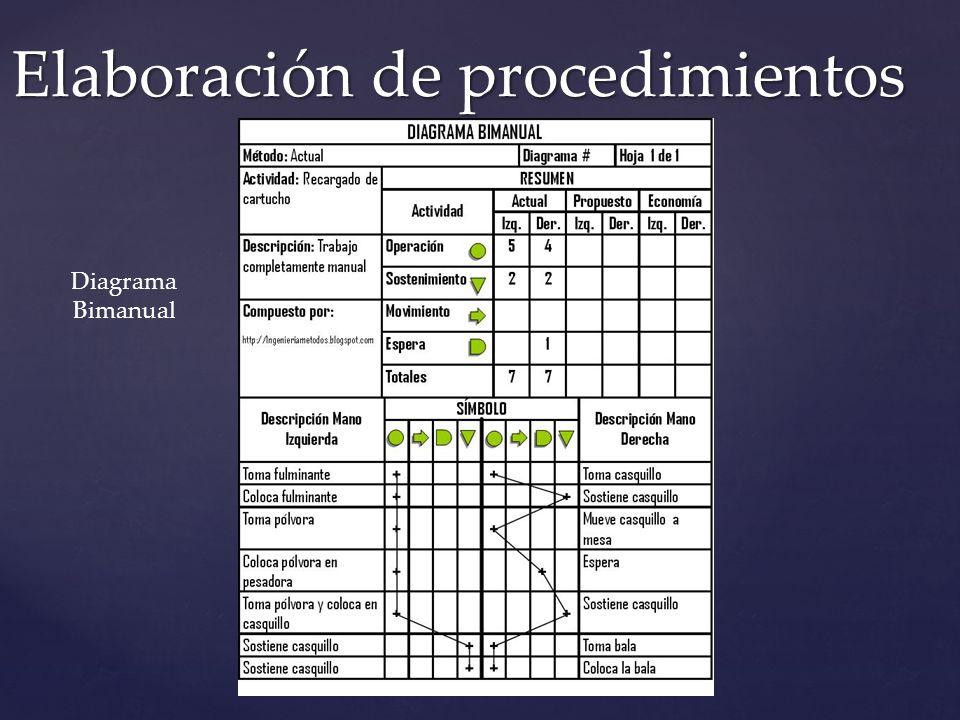 Elaboración de procedimientos Diagrama Bimanual