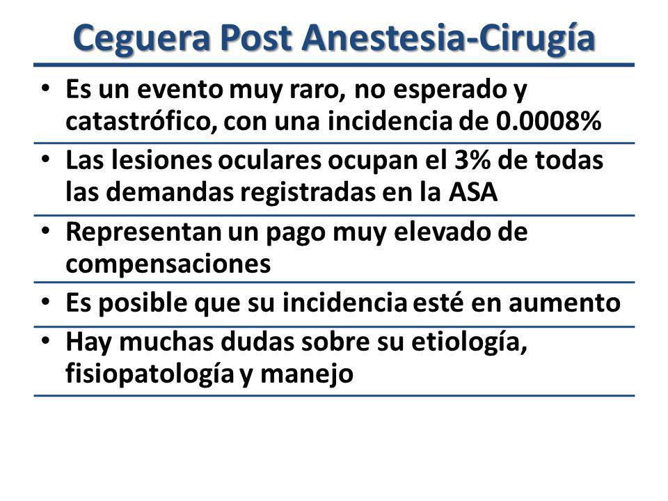 Tipos de Ceguera Post Anestesia-Cirugía Isquemia de la retina por oclusión vascular Neuropatía óptica isquémica (NOI) Toxicidad por glicina Ceguera cortical Glaucoma agudo de ángulo cerrado Expansión intraocular por N2O