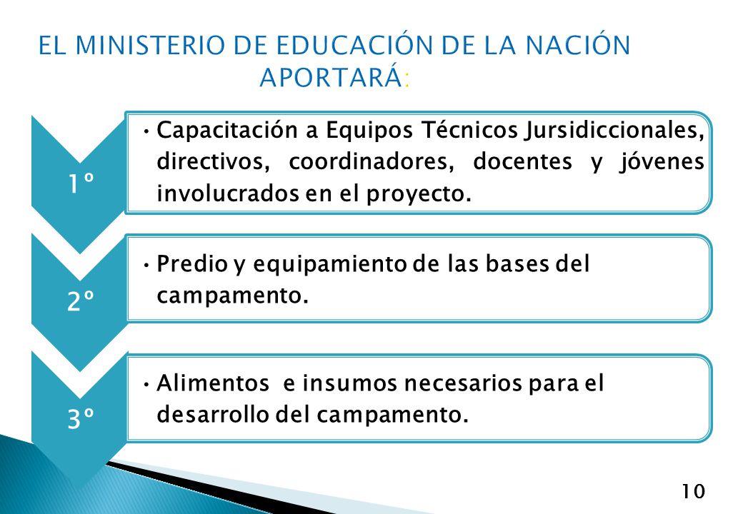 10 1º Capacitación a Equipos Técnicos Jursidiccionales, directivos, coordinadores, docentes y jóvenes involucrados en el proyecto. 2º Predio y equipam