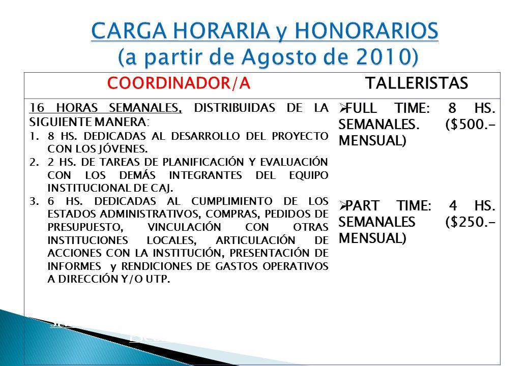 COORDINADOR/ATALLERISTAS 16 HORAS SEMANALES, DISTRIBUIDAS DE LA SIGUIENTE MANERA: 1.8 HS. DEDICADAS AL DESARROLLO DEL PROYECTO CON LOS JÓVENES. 2.2 HS