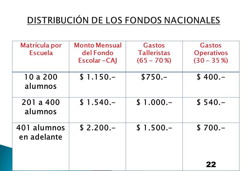 Matrícula por Escuela Monto Mensual del Fondo Escolar -CAJ Gastos Talleristas (65 - 70 %) Gastos Operativos (30 - 35 %) 10 a 200 alumnos $ 1.150.-$750