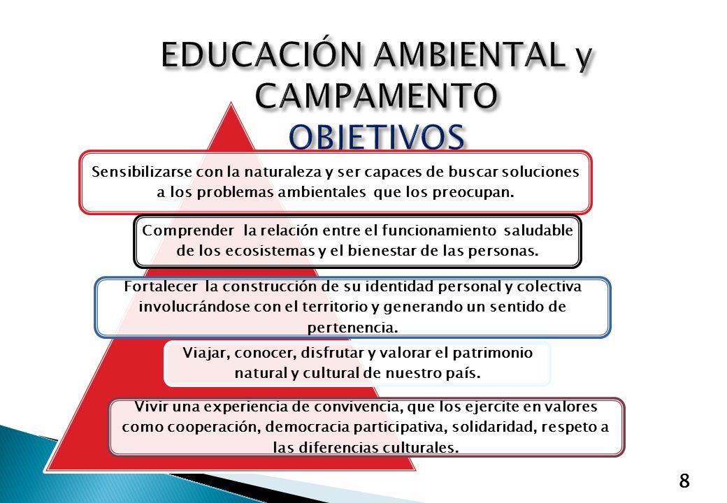 9 Capacitaciones Provinciales Elaboración de Proyectos de Educación Ambiental en las escuelas Desarrollo de Campamentos de educación ambiental Puesta en práctica del proyecto diseñado por los jóvenes Realización de encuentros