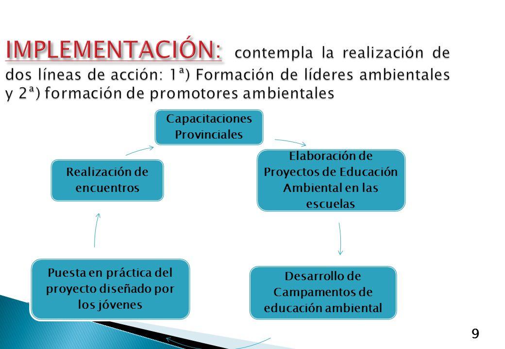 9 Capacitaciones Provinciales Elaboración de Proyectos de Educación Ambiental en las escuelas Desarrollo de Campamentos de educación ambiental Puesta