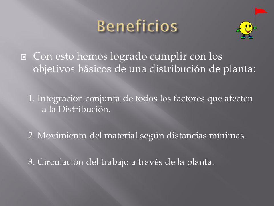 Con esto hemos logrado cumplir con los objetivos básicos de una distribución de planta: 1. Integración conjunta de todos los factores que afecten a la