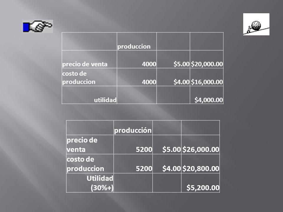 producción precio de venta5200$5.00$26,000.00 costo de produccion5200$4.00$20,800.00 Utilidad (30%+)$5,200.00 produccion precio de venta4000$5.00$20,000.00 costo de produccion4000$4.00$16,000.00 utilidad$4,000.00