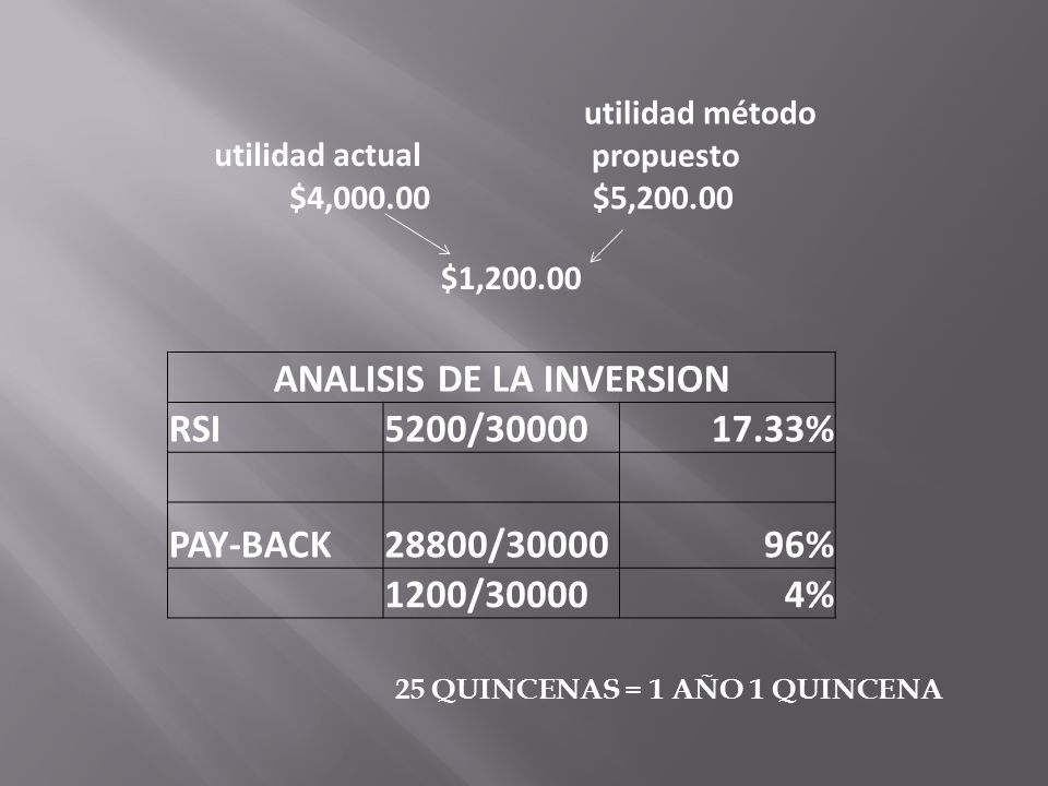 ANALISIS DE LA INVERSION RSI5200/3000017.33% PAY-BACK28800/3000096% 1200/300004% utilidad actual utilidad método propuesto $4,000.00$5,200.00 $1,200.00 25 QUINCENAS = 1 AÑO 1 QUINCENA