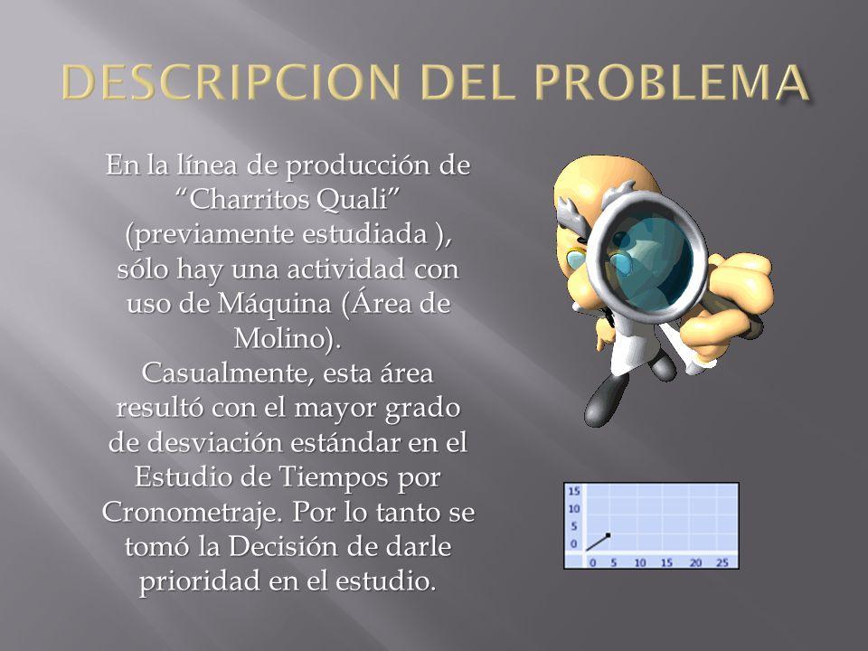 En la línea de producción de Charritos Quali (previamente estudiada ), sólo hay una actividad con uso de Máquina (Área de Molino). Casualmente, esta á