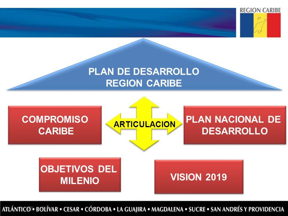 PLAN NACIONAL DE DESARROLLO PLAN NACIONAL DE DESARROLLO OBJETIVOS DEL MILENIO OBJETIVOS DEL MILENIO VISION 2019 ARTICULACION COMPROMISO CARIBE COMPROM