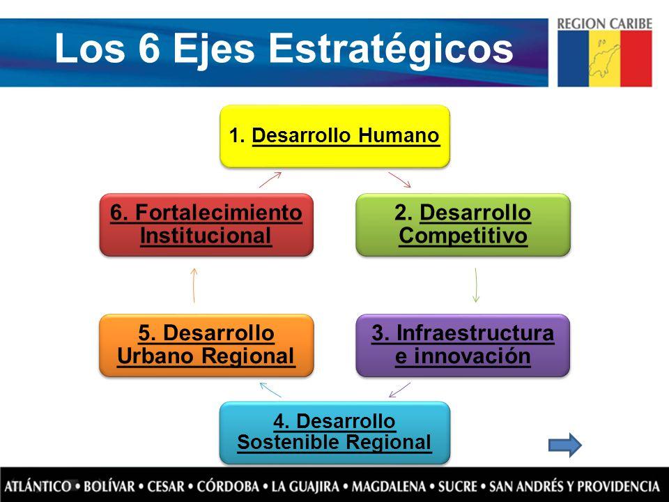 Los 6 Ejes Estratégicos 1. Desarrollo HumanoDesarrollo Humano 2. Desarrollo CompetitivoDesarrollo Competitivo 3. Infraestructura e innovación 4. Desar
