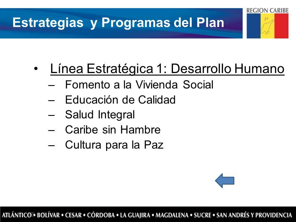 Estrategias y Programas del Plan Línea Estratégica 1: Desarrollo Humano –Fomento a la Vivienda Social –Educación de Calidad –Salud Integral –Caribe si