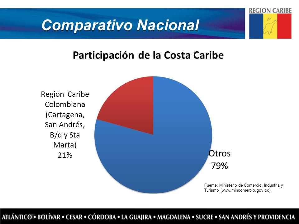 Fuente: Ministerio de Comercio, Industria y Turismo (www.mincomercio.gov.co) Comparativo Nacional