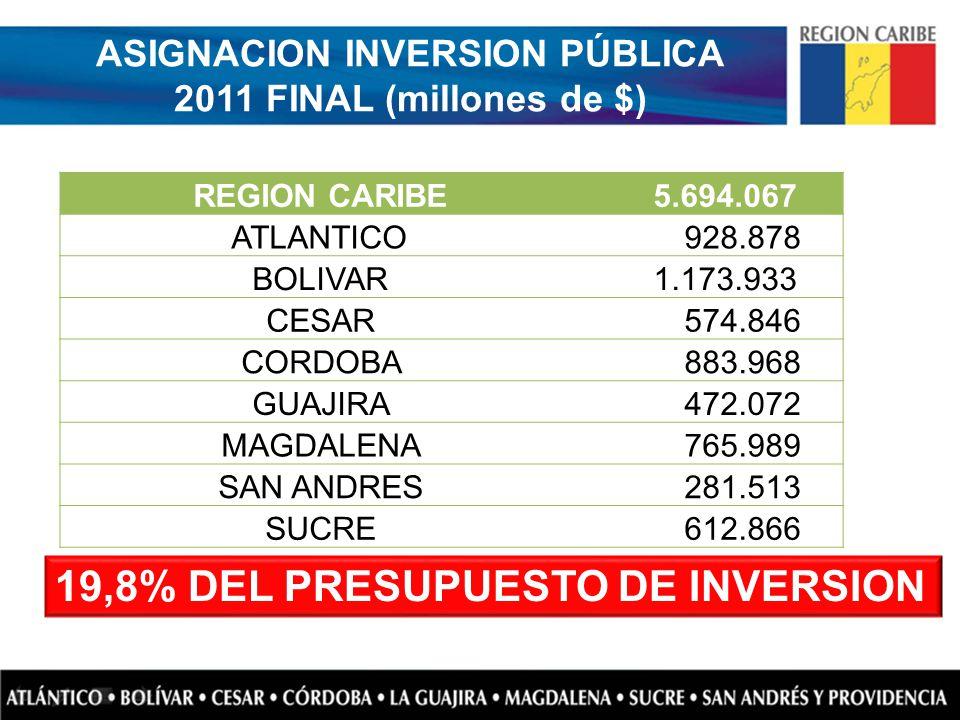 ASIGNACION INVERSION PÚBLICA 2011 FINAL (millones de $) REGION CARIBE 5.694.067 ATLANTICO 928.878 BOLIVAR 1.173.933 CESAR 574.846 CORDOBA 883.968 GUAJ