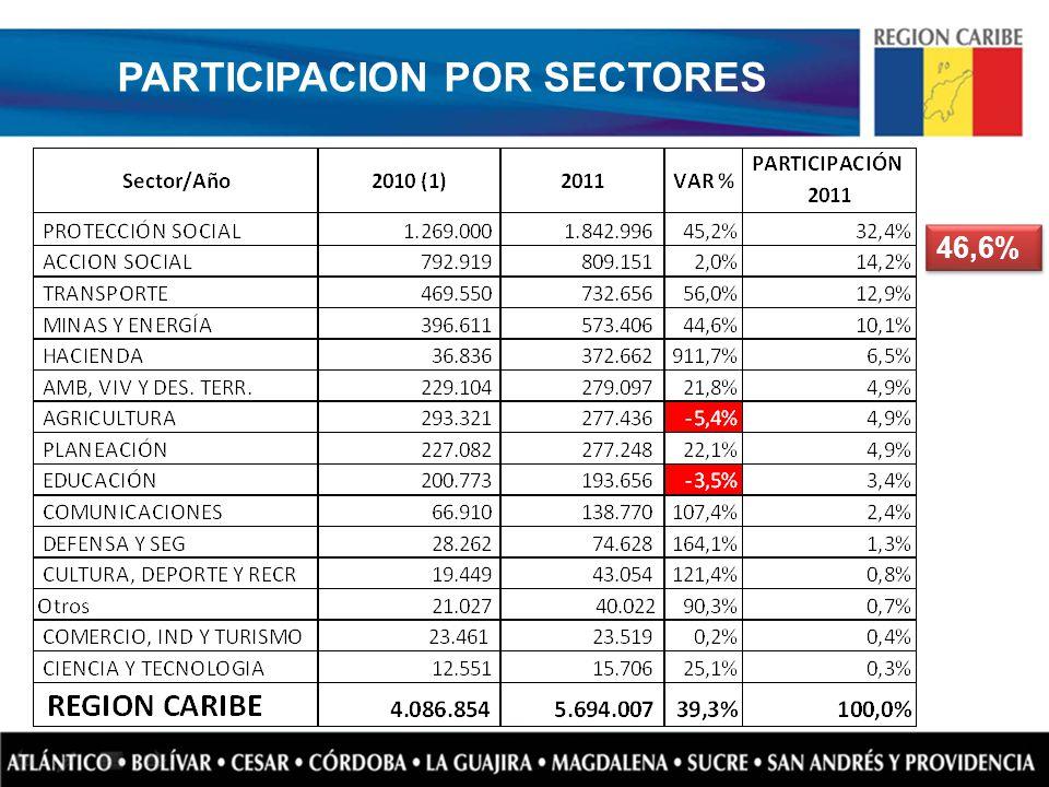46,6% PARTICIPACION POR SECTORES