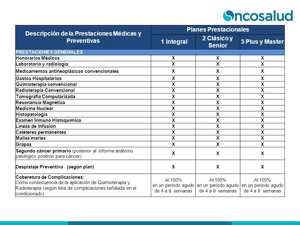 Descripción de la Prestaciones Médicas y Preventivas Planes Prestacionales 1 Integral 2 Clásico y Senior 3 Plus y Master PRESTACIONES GENERALES Honora