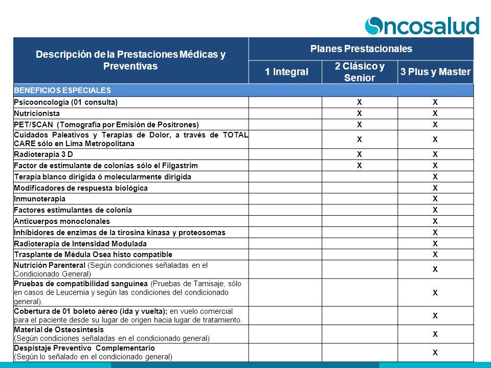 Descripción de la Prestaciones Médicas y Preventivas Planes Prestacionales 1 Integral 2 Clásico y Senior 3 Plus y Master BENEFICIOS ESPECIALES Psicoon