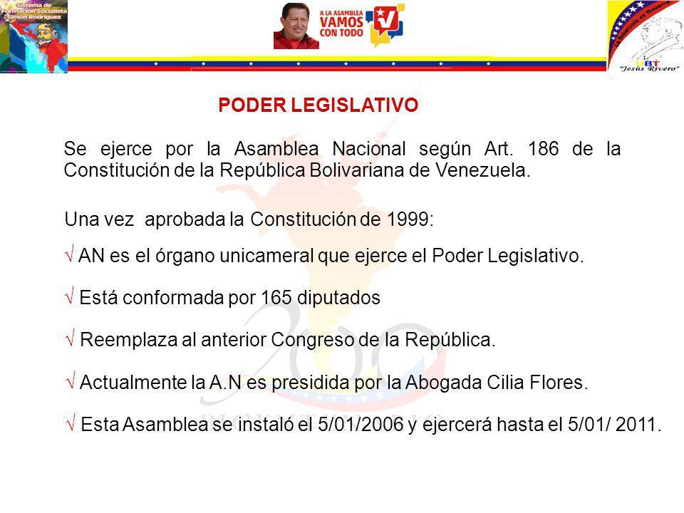 Se ejerce por la Asamblea Nacional según Art.