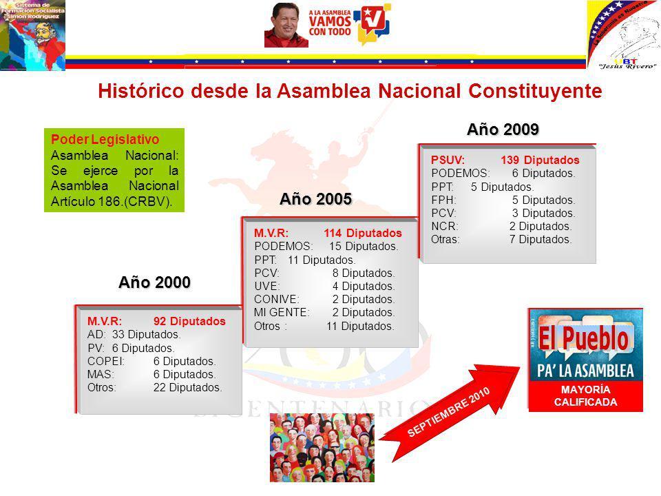 Elegir a compatriotas para fortalecer desde la Asamblea Nacional la continuidad del proceso Bolivariano con el Comandante Presidente Hugo Rafael Chávez Frías, como máximo LÍDER.