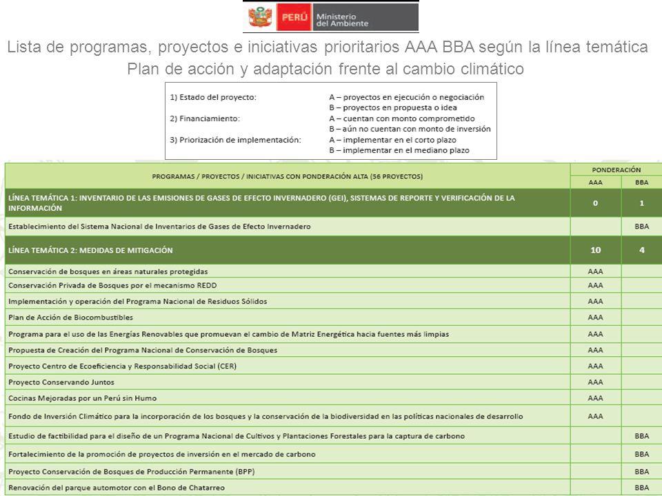Lista de programas, proyectos e iniciativas prioritarios AAA BBA según la línea temática Plan de acción y adaptación frente al cambio climático