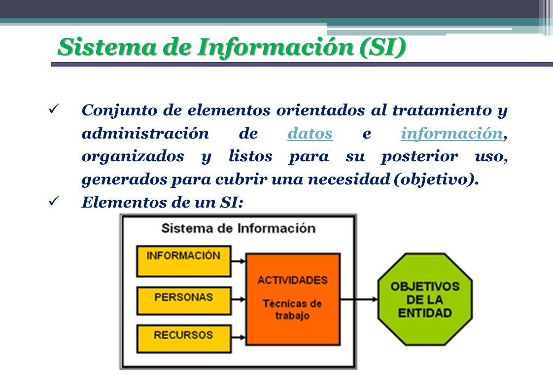 Sistema de Información (SI) Conjunto de elementos orientados al tratamiento y administración de datos e información, organizados y listos para su post