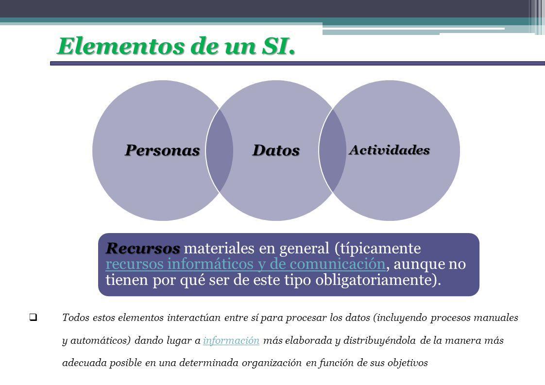 Elementos de un SI. PersonasDatosActividades Recursos Recursos materiales en general (típicamente recursos informáticos y de comunicación, aunque no t