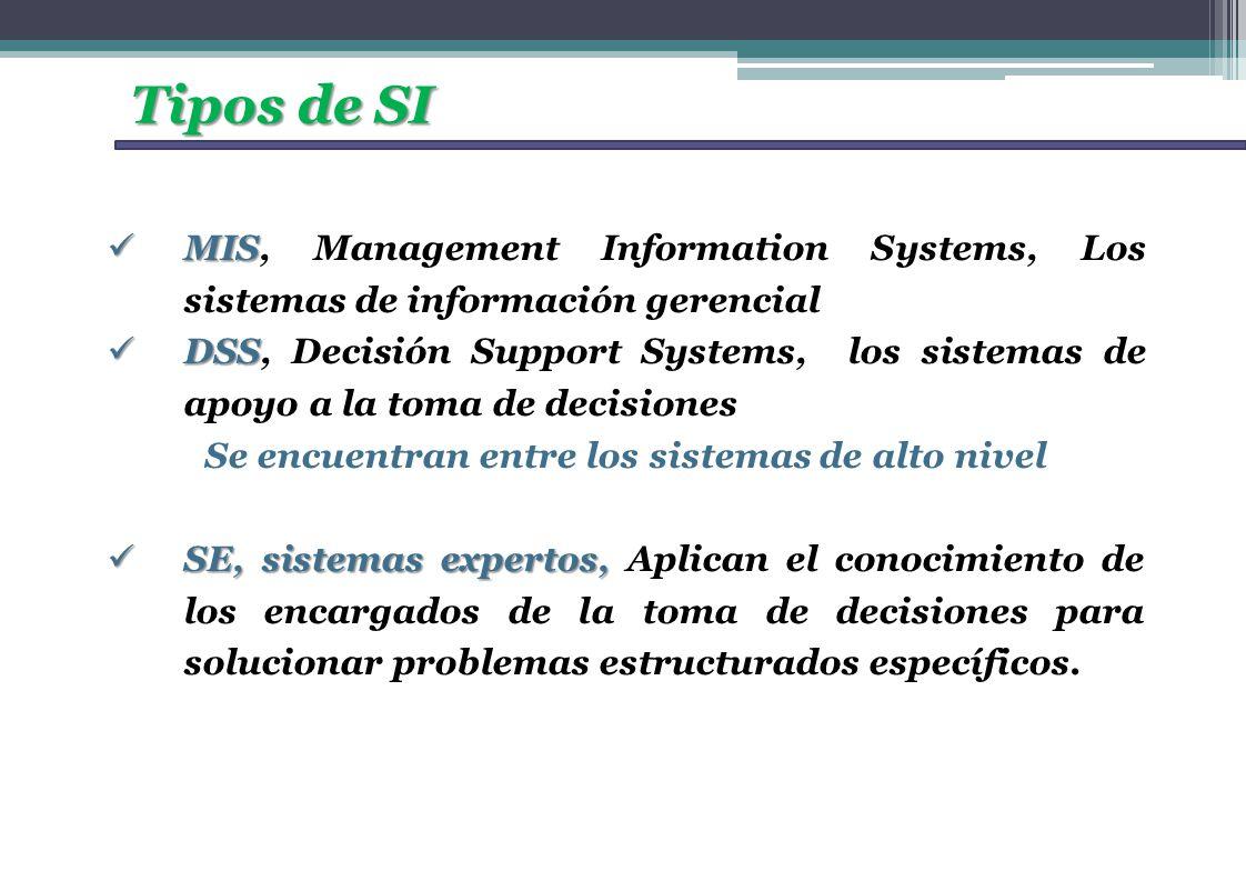 Tipos de SI MIS MIS, Management Information Systems, Los sistemas de información gerencial DSS DSS, Decisión Support Systems, los sistemas de apoyo a