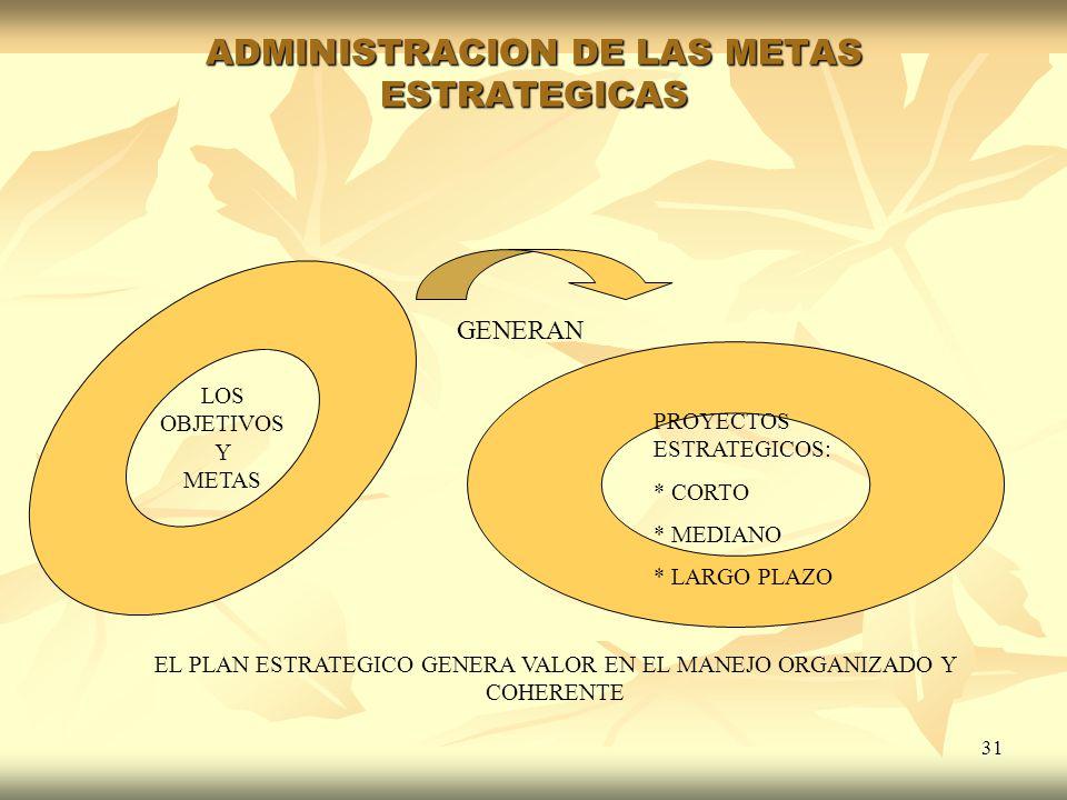 31 ADMINISTRACION DE LAS METAS ESTRATEGICAS LOS OBJETIVOS Y METAS PROYECTOS ESTRATEGICOS: * CORTO * MEDIANO * LARGO PLAZO EL PLAN ESTRATEGICO GENERA V