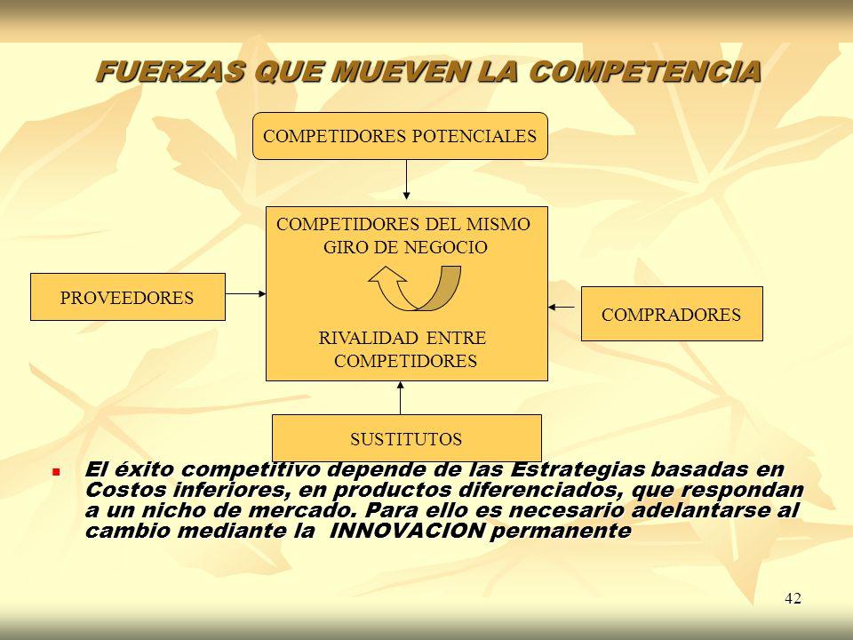 42 FUERZAS QUE MUEVEN LA COMPETENCIA El éxito competitivo depende de las Estrategias basadas en Costos inferiores, en productos diferenciados, que res