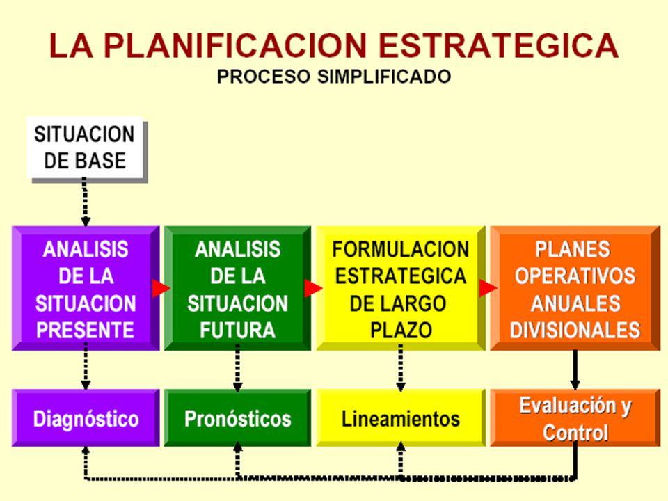 10 ¿CÓMO COMIENZA EL PLANEAMIENTO ESTRATEGICO.