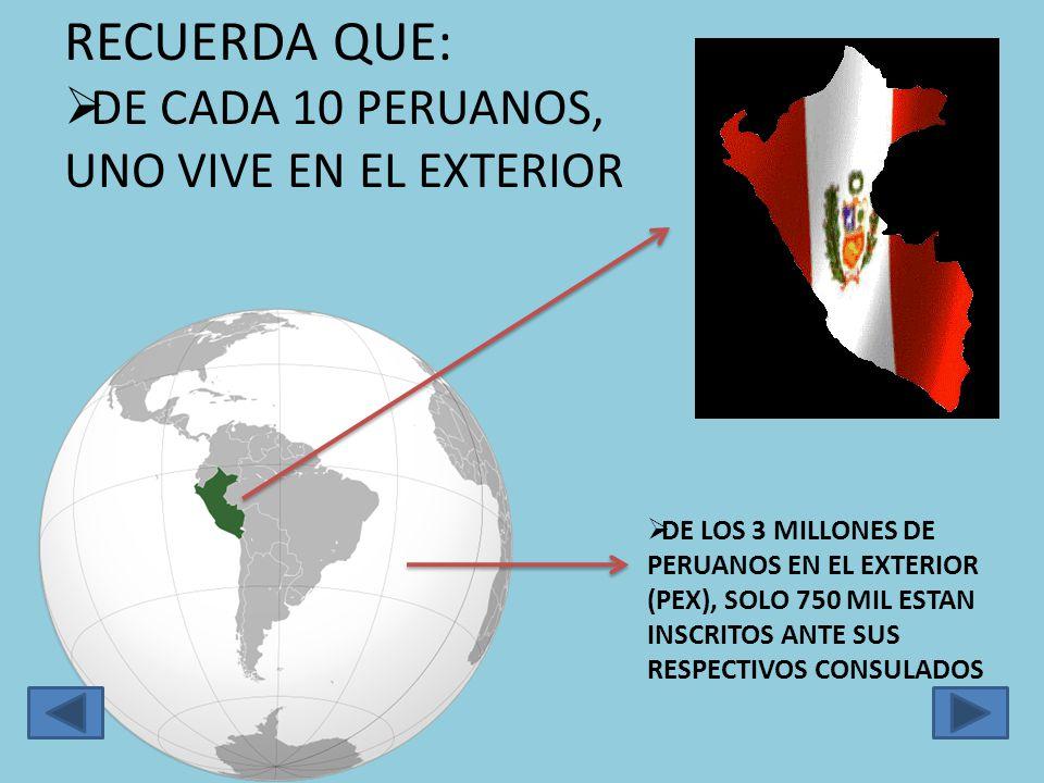 RECUERDA QUE: DE CADA 10 PERUANOS, UNO VIVE EN EL EXTERIOR DE LOS 3 MILLONES DE PERUANOS EN EL EXTERIOR (PEX), SOLO 750 MIL ESTAN INSCRITOS ANTE SUS RESPECTIVOS CONSULADOS
