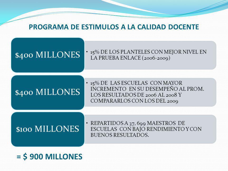 PROGRAMA DE ESTIMULOS A LA CALIDAD DOCENTE 15% DE LOS PLANTELES CON MEJOR NIVEL EN LA PRUEBA ENLACE (2006-2009) $400 MILLONES 15% DE LAS ESCUELAS CON