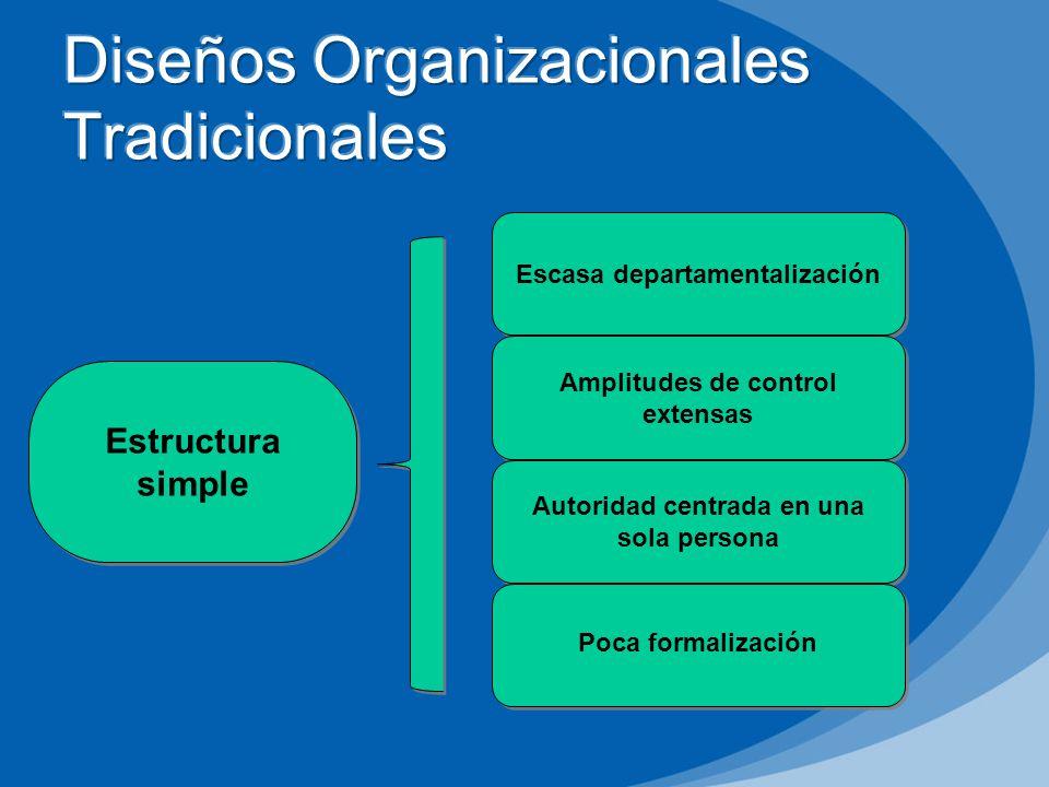Estructura simple Escasa departamentalización Amplitudes de control extensas Autoridad centrada en una sola persona Poca formalización