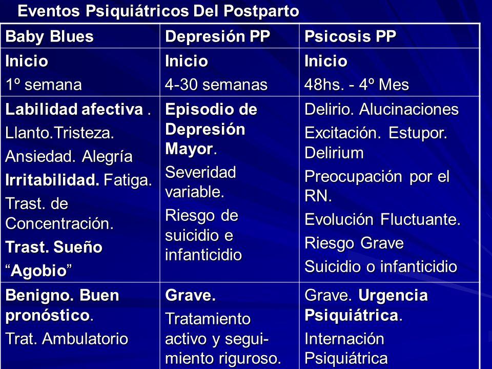 Epidemiología Postpartum Blues50-70-% Depresión Postparto8-23 % Psicosis Postparto1-2/1000 nacimientos