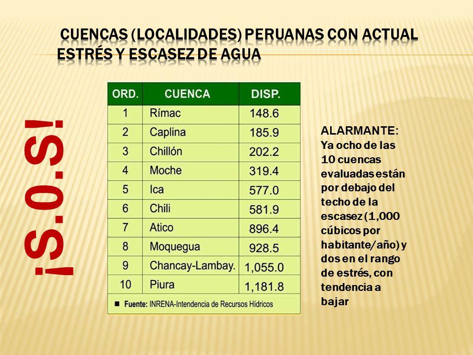 ¡S.0.S! ALARMANTE: Ya ocho de las 10 cuencas evaluadas están por debajo del techo de la escasez (1,000 cúbicos por habitante/año) y dos en el rango de