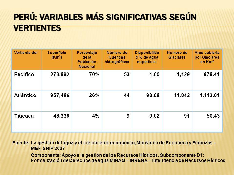 PERÚ: VARIABLES MÁS SIGNIFICATIVAS SEGÚN VERTIENTES Vertiente delSuperficie (Km 2 ) Porcentaje de la Población Nacional Número de Cuencas hidrográfica