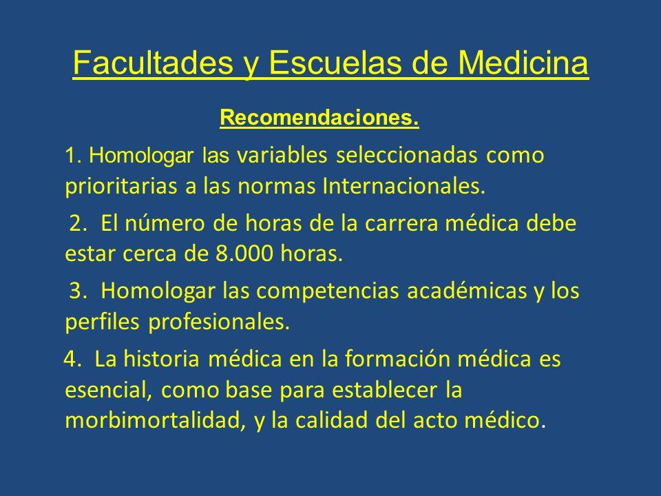 Facultades y Escuelas de Medicina Recomendaciones.