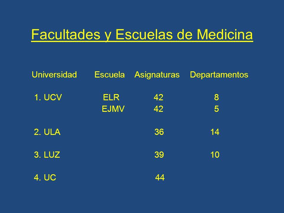 Facultades y Escuelas de Medicina Universidad Escuela Asignaturas Departamentos 1.