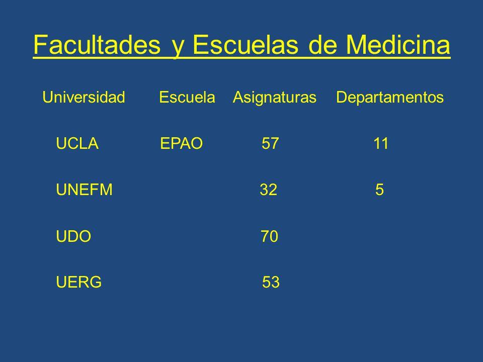 Facultades y Escuelas de Medicina Universidad Escuela Asignaturas Departamentos UCLA EPAO 57 11 UNEFM 32 5 UDO 70 UERG 53