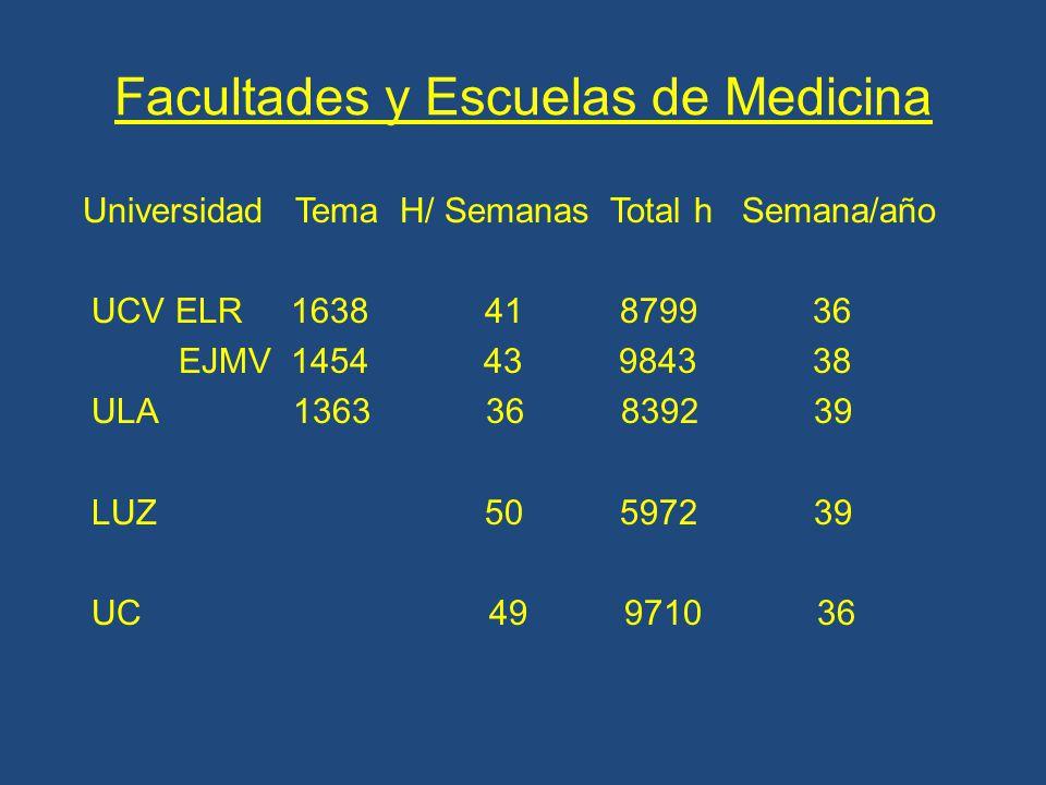 Facultades y Escuelas de Medicina Universidad Tema H/ Semanas Total h Semana/año UCV ELR 1638 41 8799 36 EJMV 1454 43 9843 38 ULA 1363 36 8392 39 LUZ 50 5972 39 UC 49 9710 36