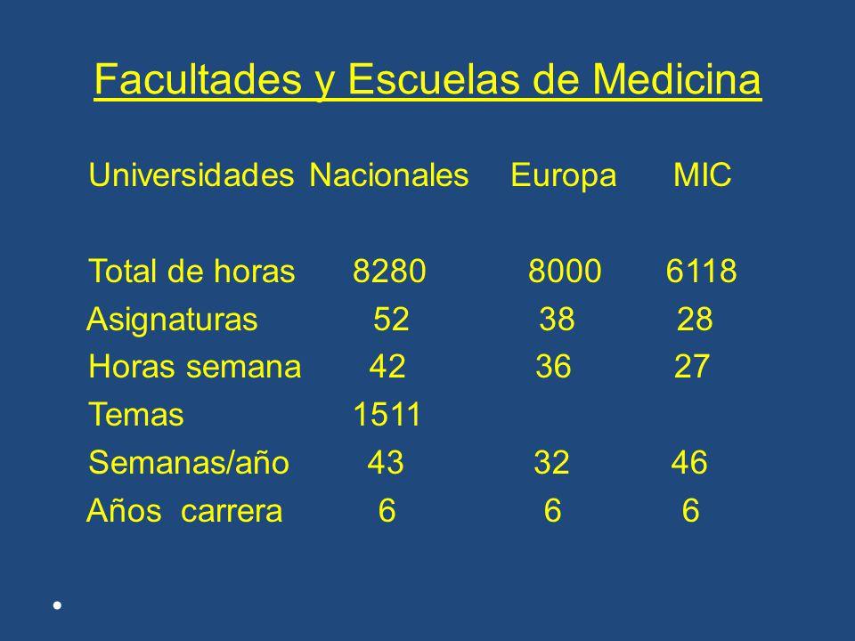 Facultades y Escuelas de Medicina 1.Venezuela tiene 9 Escuelas de Medicina en 8 Facultades.