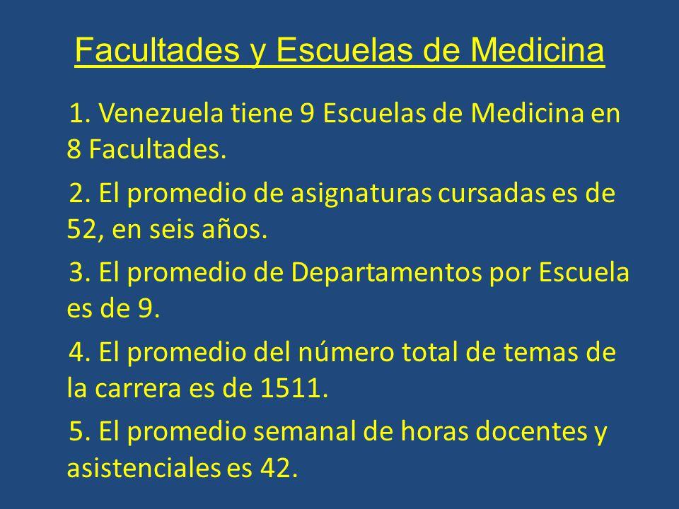 Facultades y Escuelas de Medicina 1. Venezuela tiene 9 Escuelas de Medicina en 8 Facultades.