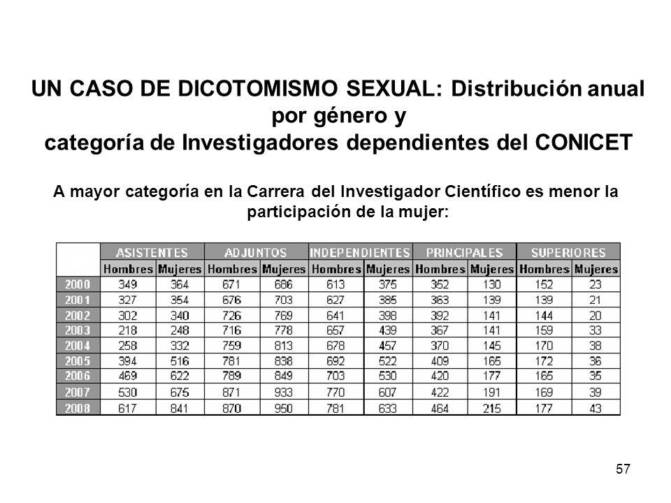 56 Dicotomismo sexual Tratar a los sexos como dos grupos separados en lugar de grupos con algunas características coincidentes.