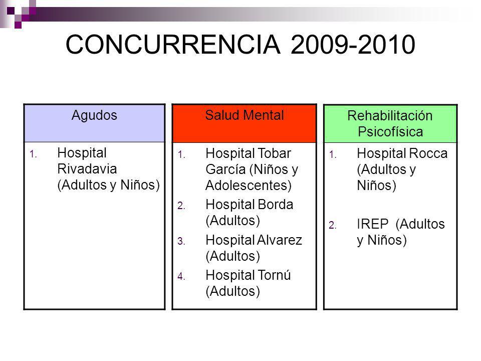 CONCURRENCIA 2009-2010 Agudos 1. Hospital Rivadavia (Adultos y Niños) Salud Mental 1. Hospital Tobar García (Niños y Adolescentes) 2. Hospital Borda (