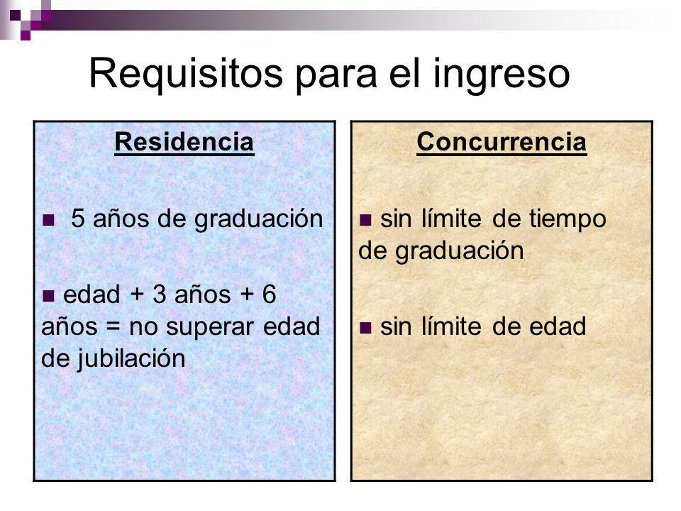 Requisitos para el ingreso Residencia 5 años de graduación edad + 3 años + 6 años = no superar edad de jubilación Concurrencia sin límite de tiempo de