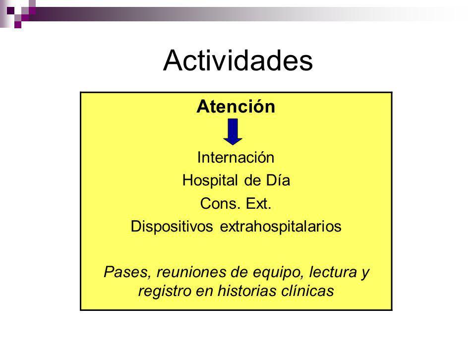 Actividades Atención Internación Hospital de Día Cons. Ext. Dispositivos extrahospitalarios Pases, reuniones de equipo, lectura y registro en historia
