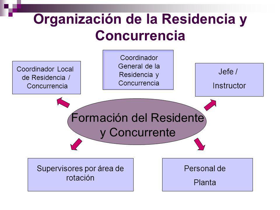 Organización de la Residencia y Concurrencia Formación del Residente y Concurrente Coordinador General de la Residencia y Concurrencia Personal de Planta Supervisores por área de rotación Jefe / Instructor Coordinador Local de Residencia / Concurrencia