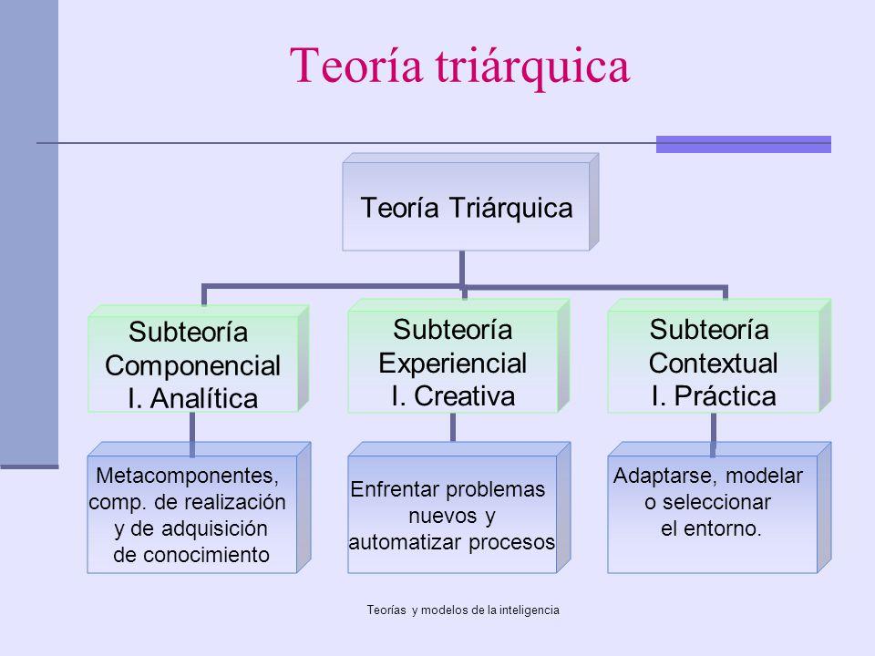Teorías y modelos de la inteligencia Teoría triárquica Teoría Triárquica Subteoría Componencial I. Analítica Metacomponentes, comp. de realización y d