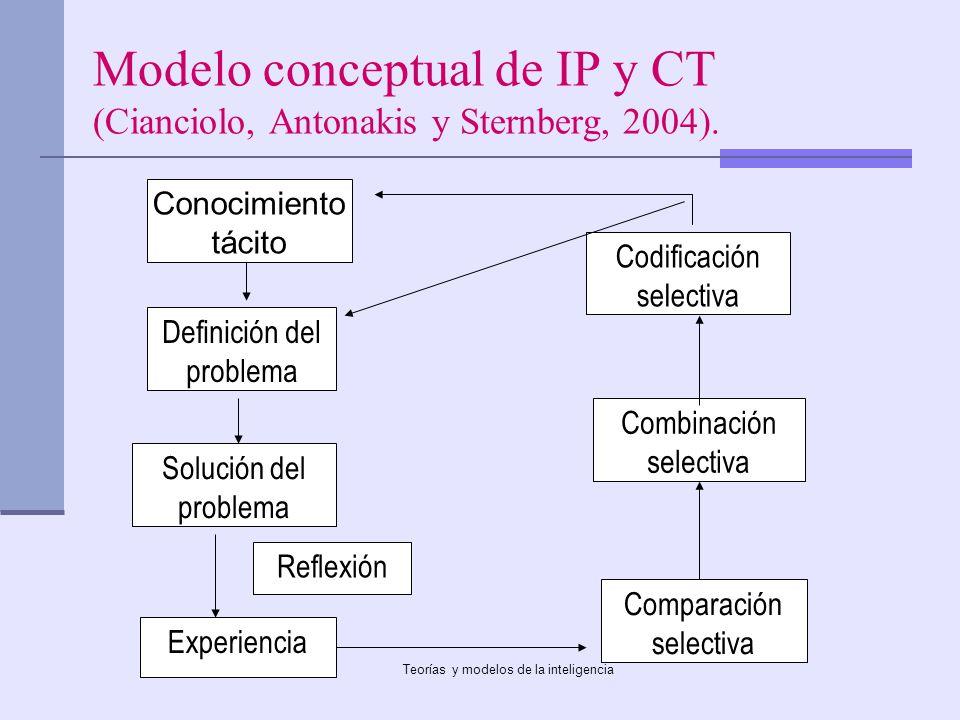 Teorías y modelos de la inteligencia Modelo conceptual de IP y CT (Cianciolo, Antonakis y Sternberg, 2004). Conocimiento tácito Definición del problem