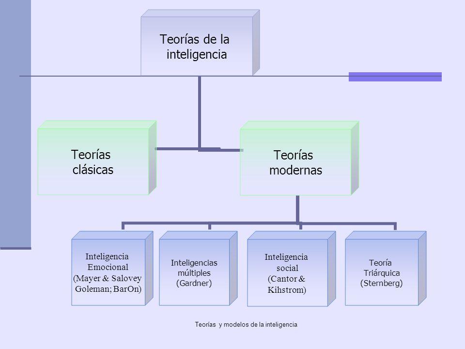 Teorías y modelos de la inteligencia Teorías de la inteligencia Teorías clásicas Teorías modernas Inteligencia Emocional (Mayer & Salovey Goleman; Bar